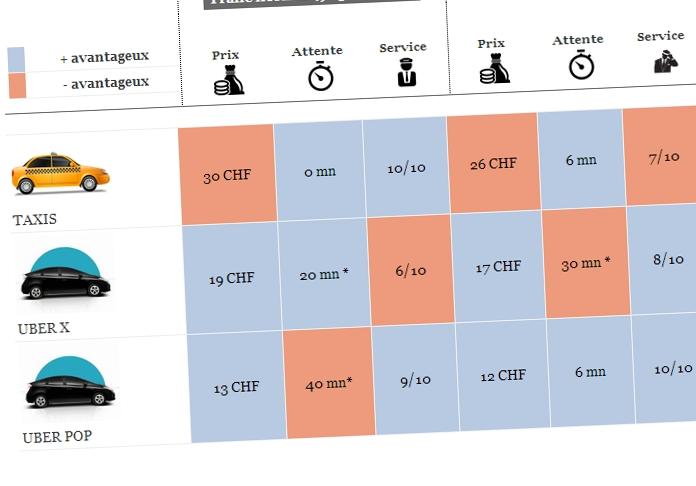 les concurrents d uber vitent la suisse pour le moment le temps. Black Bedroom Furniture Sets. Home Design Ideas